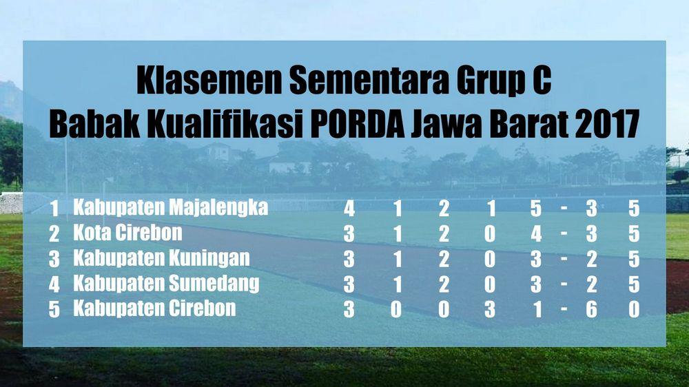 Klasemen Paska Pertandingan Keempat Grup C