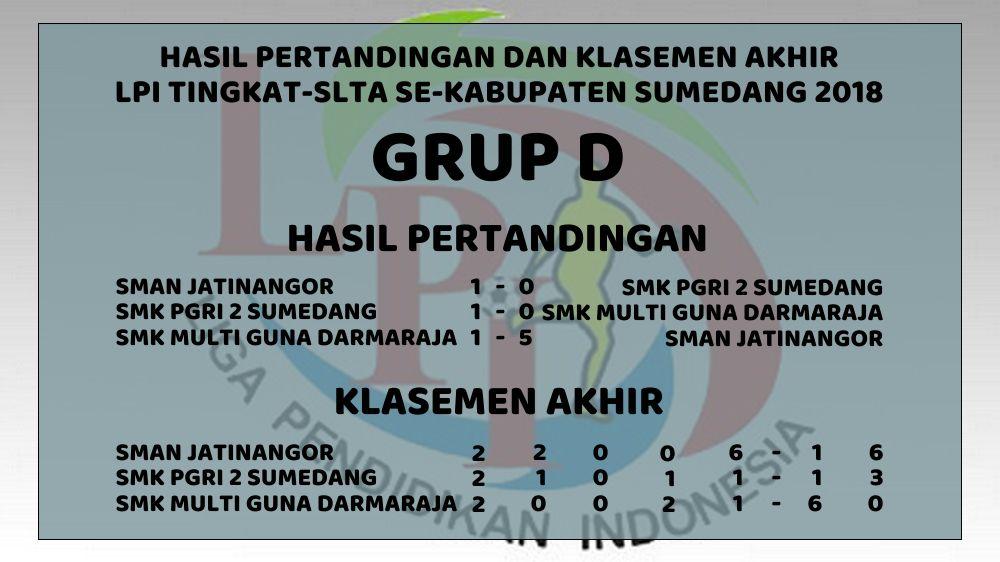 Hasil Pertandingan dan Klasemen Akhir Grup D