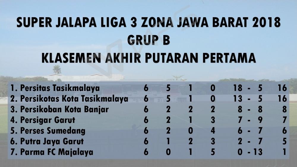 Putaran Pertama Berakhir, Perses Huni Posisi Lima Grup B