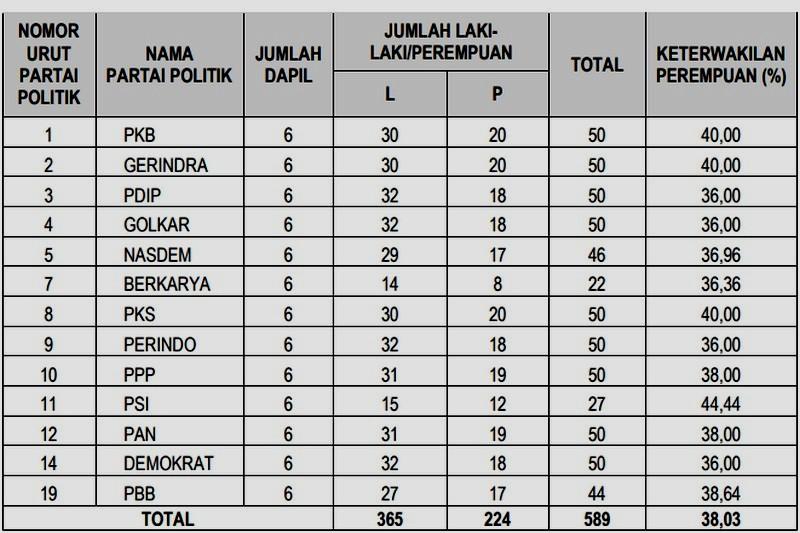 589 Orang Bakal Calon Legislatif Sumedang 2019 Memenuhi Syarat