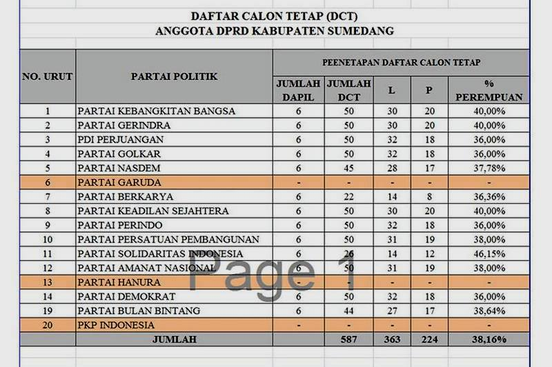KPU Tetapkan 587 DCT Pileg Sumedang 2019