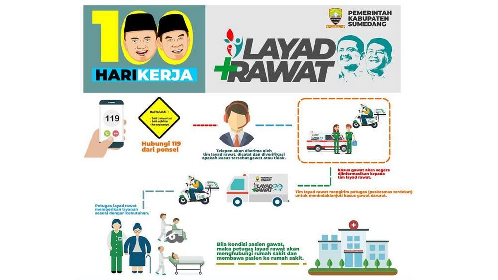 100 Hari Kerja: Layad Rawat